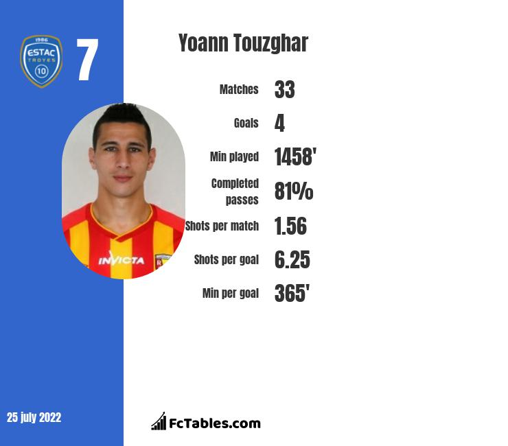 Yoann Touzghar infographic statistics for Troyes