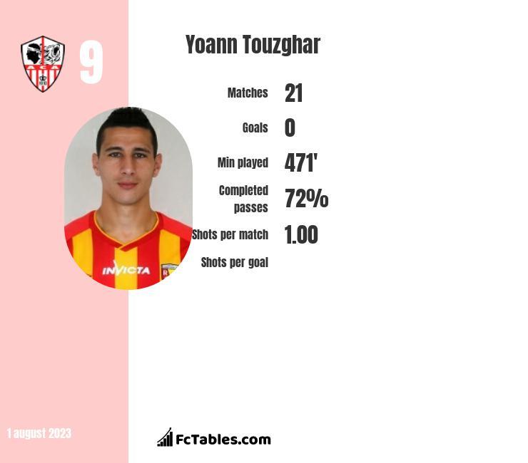 Yoann Touzghar infographic