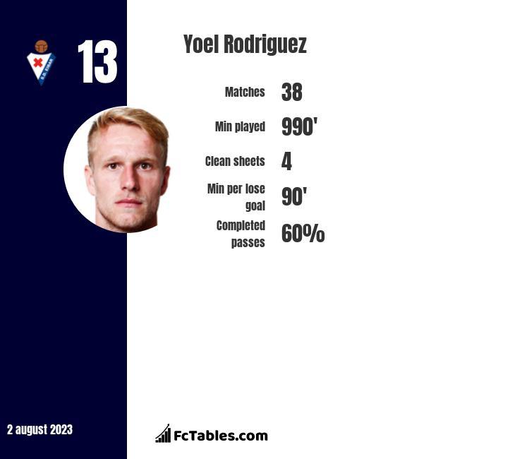 Yoel Rodriguez infographic