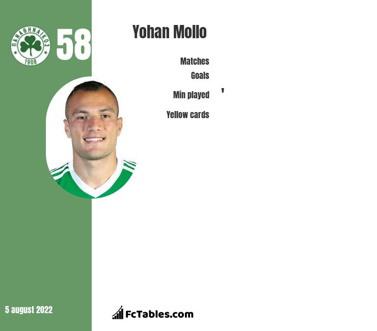 Yohan Mollo infographic statistics for Orleans