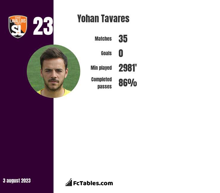 Yohan Tavares infographic