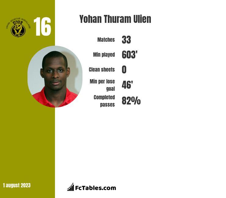Yohan Thuram Ulien infographic