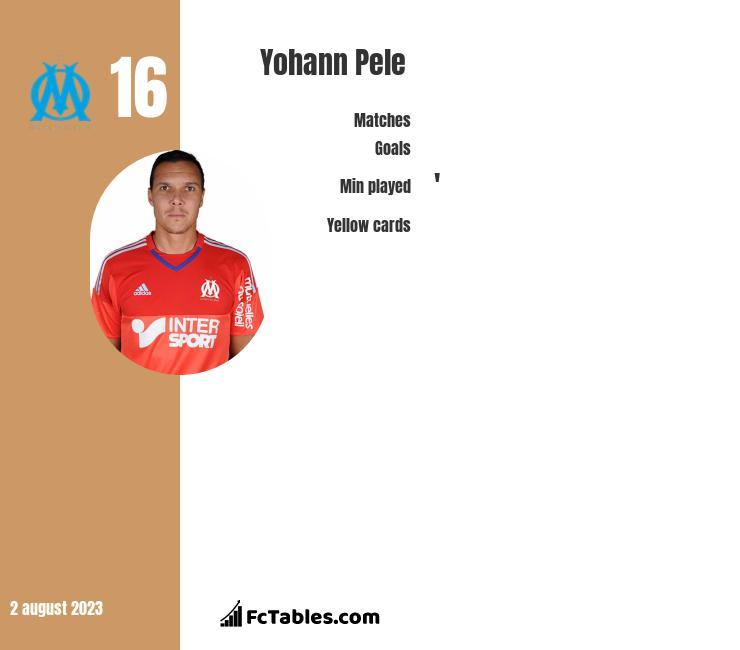 Yohann Pele infographic