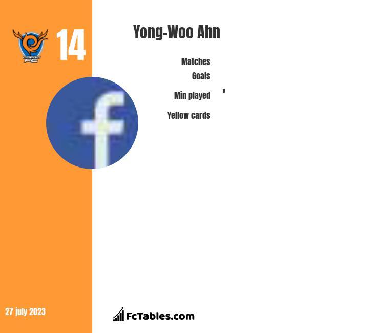 Yong-Woo Ahn infographic