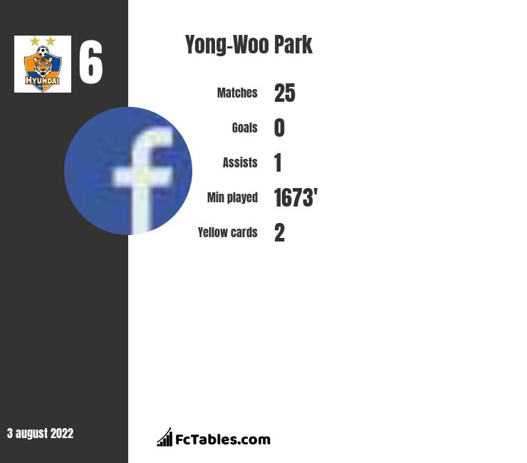 Yong-Woo Park infographic