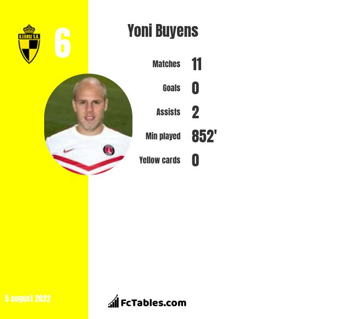 Yoni Buyens infographic statistics for Lierse