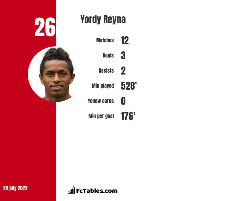 Yordy Reyna infographic statistics for DC United