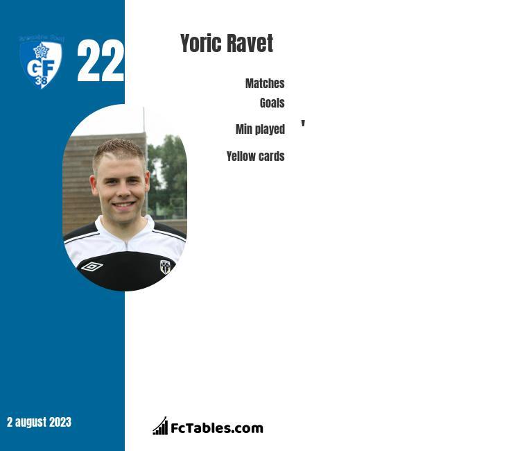Yoric Ravet infographic