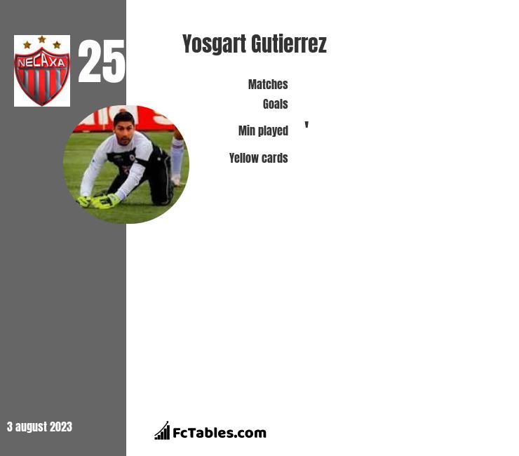 Yosgart Gutierrez infographic
