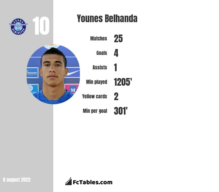 Younes Belhanda infographic statistics for Galatasaray