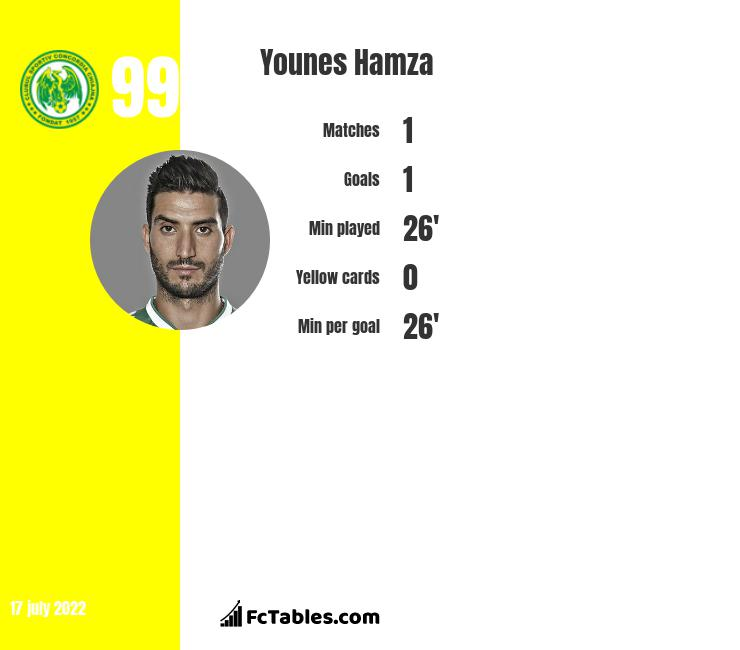 Younes Hamza infographic statistics for Aris Thessaloniki FC