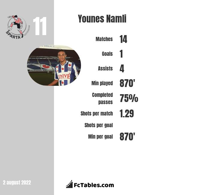 Younes Namli infographic statistics for Colorado Rapids