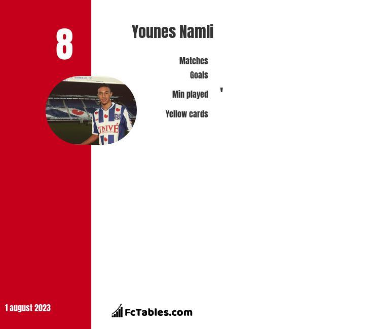 Younes Namli infographic