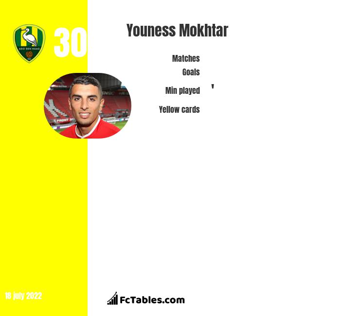 Youness Mokhtar infographic