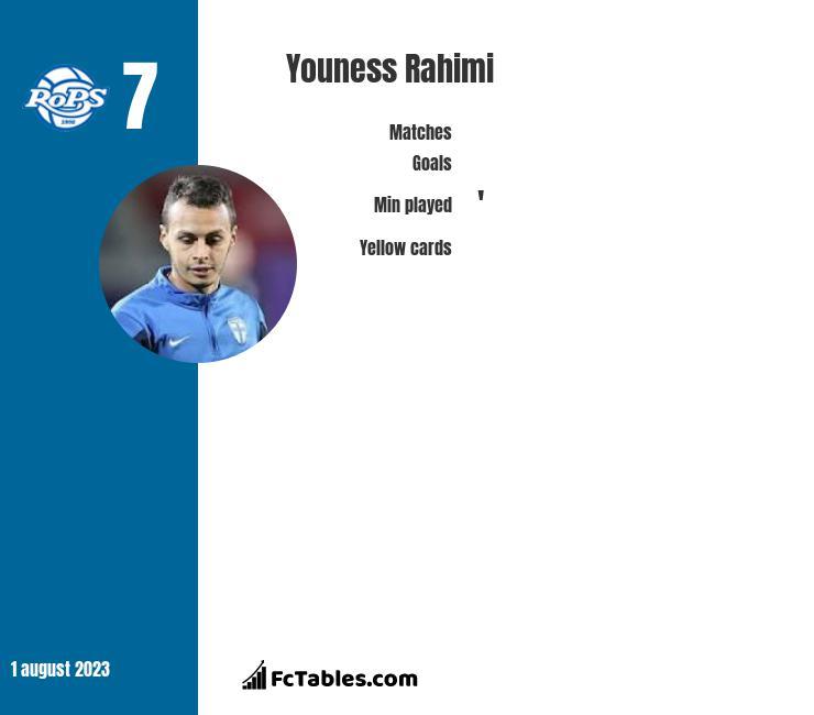 Youness Rahimi infographic