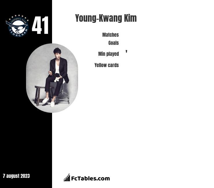 Young-Kwang Kim infographic