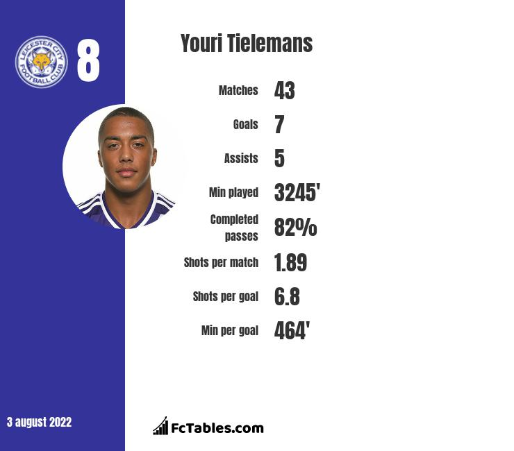 Youri Tielemans infographic statistics for Leicester City