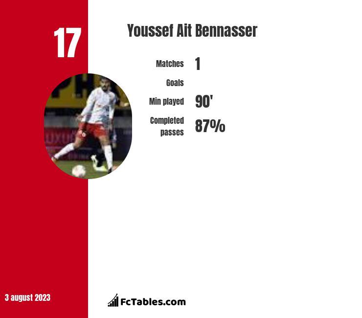 Youssef Ait Bennasser infographic