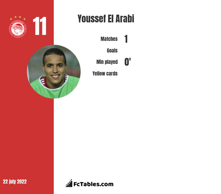 Youssef El Arabi infographic