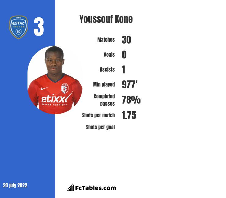 Youssouf Kone infographic statistics for Lyon