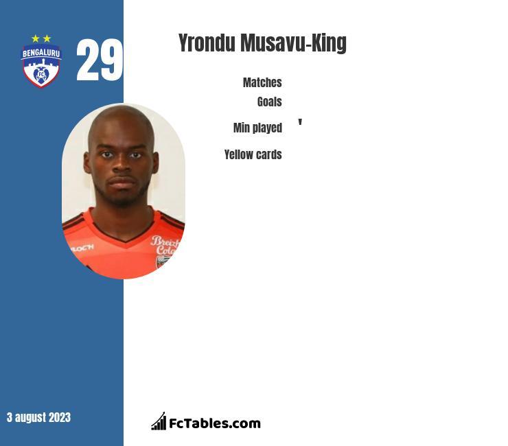 Yrondu Musavu-King infographic