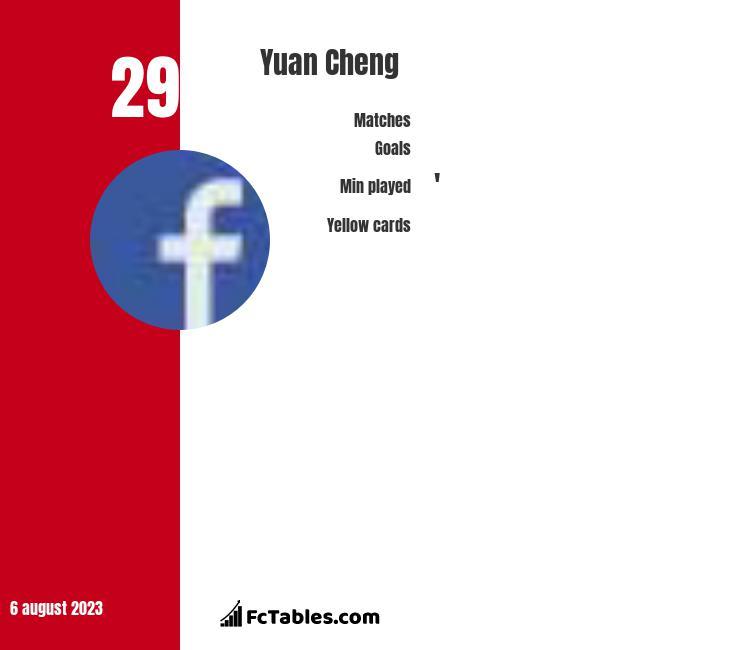 Yuan Cheng infographic