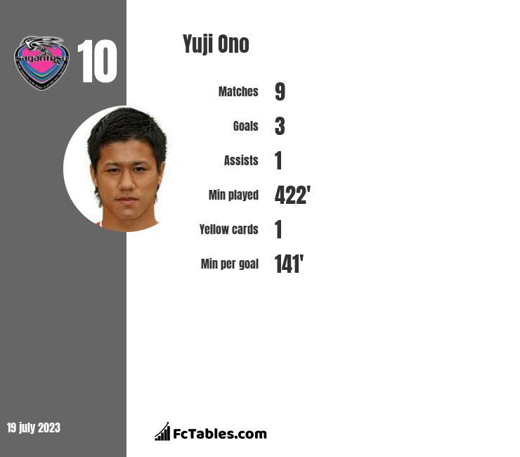 Yuji Ono infographic
