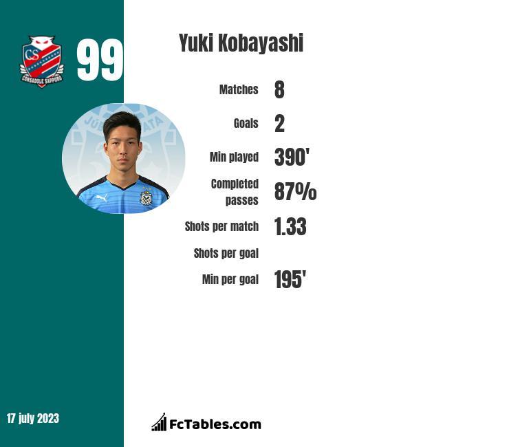 Yuki Kobayashi infographic