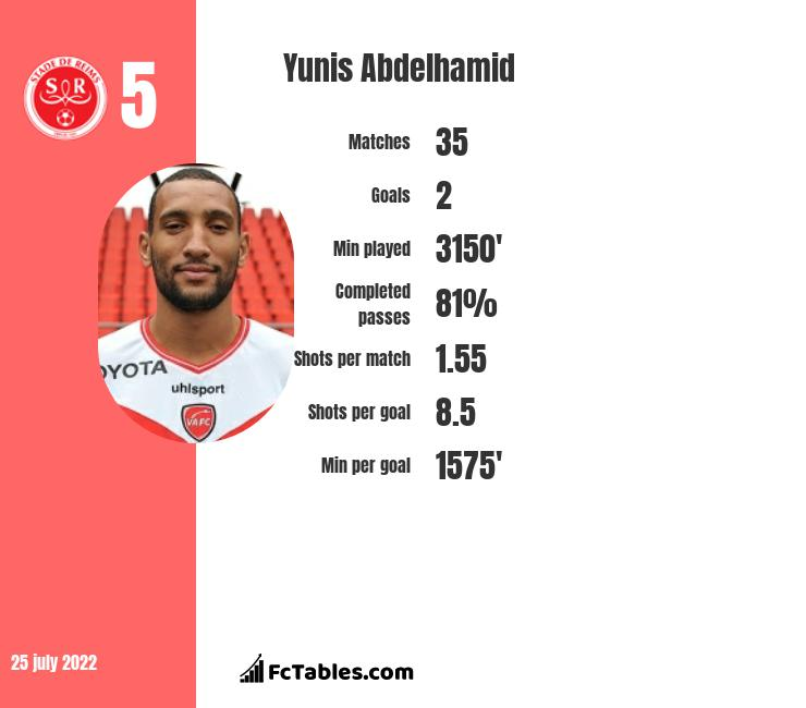 Yunis Abdelhamid infographic statistics for Reims