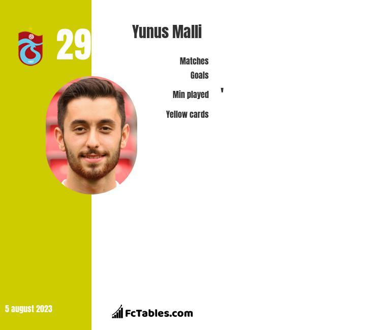 Yunus Malli infographic