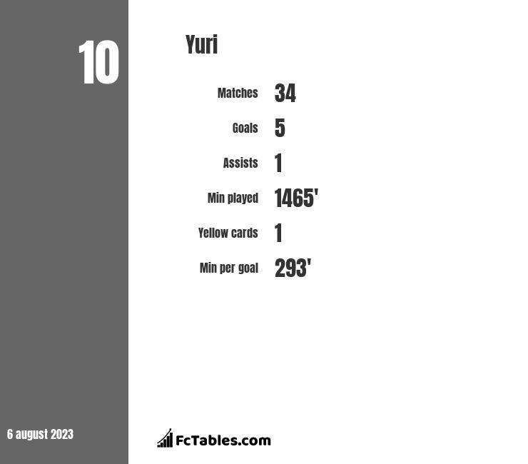 Yuri infographic