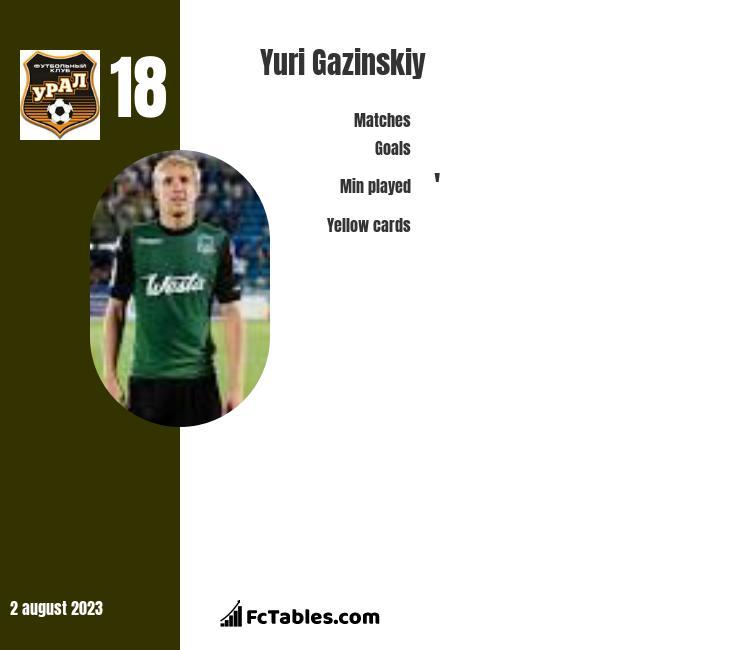 Juri Gazinskij infographic