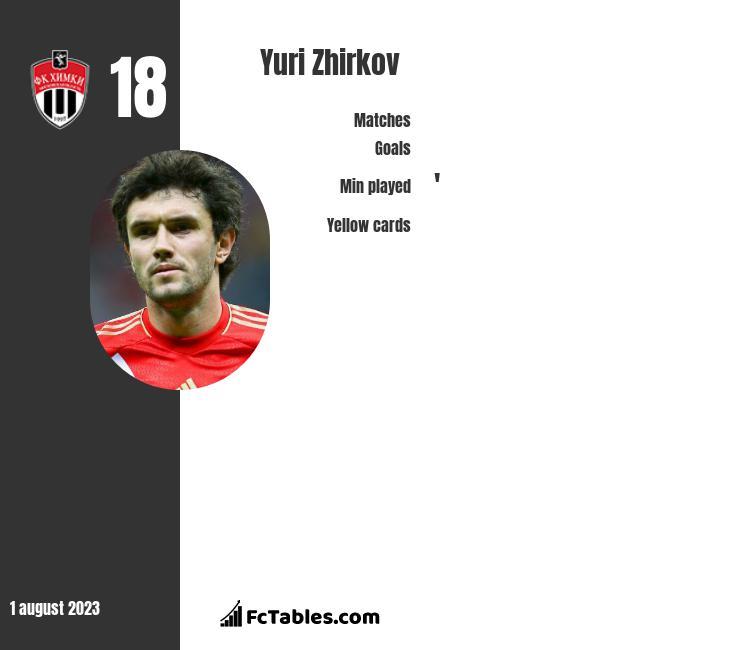 Yuri Zhirkov infographic