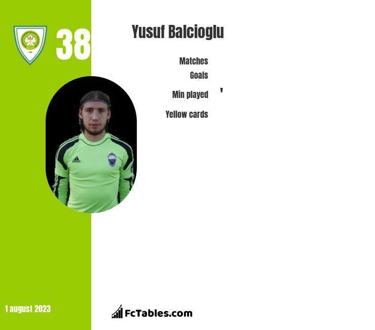 Yusuf Balcioglu infographic