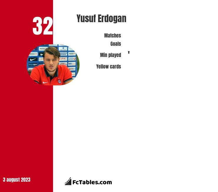 Yusuf Erdogan infographic