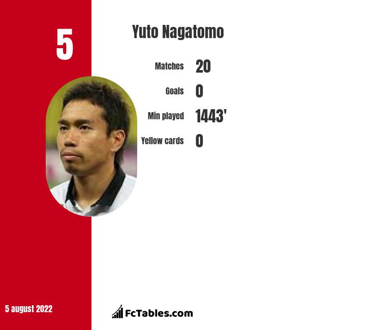 Yuto Nagatomo infographic statistics for Galatasaray
