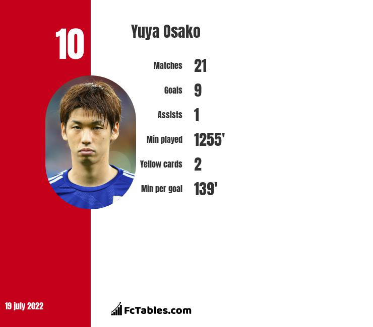 Yuya Osako infographic