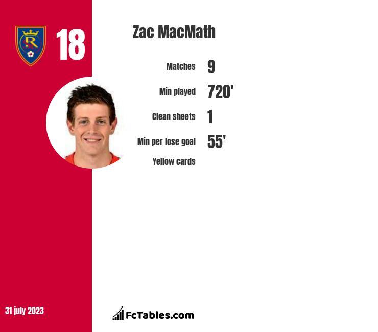 Zac MacMath infographic