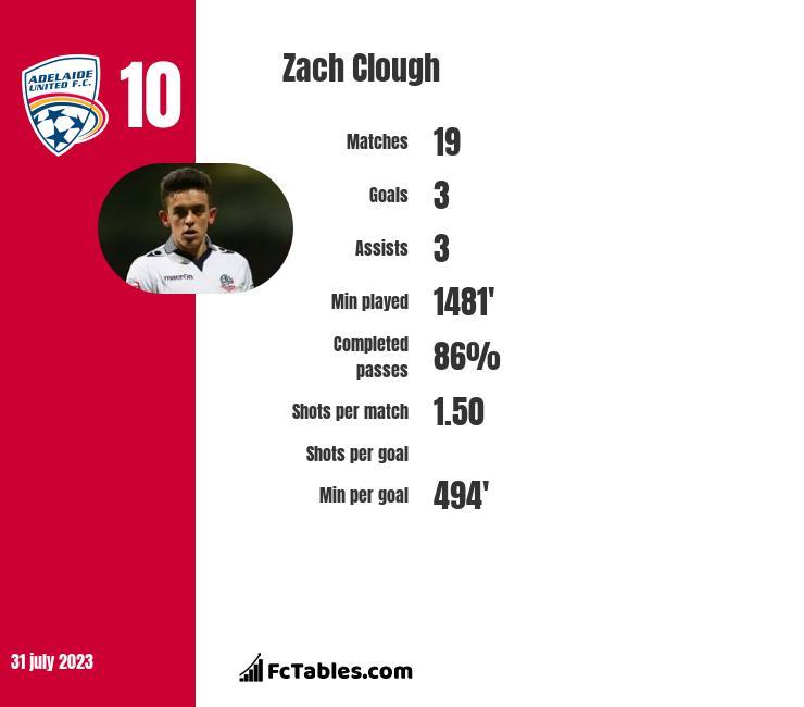 Zach Clough infographic