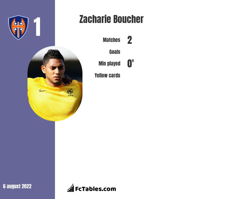 Zacharie Boucher infographic statistics for Auxerre