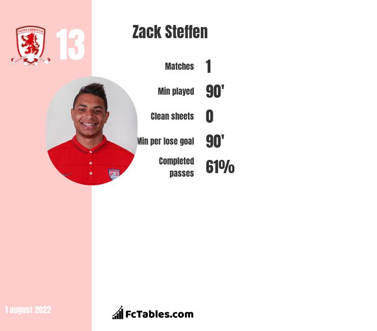 Zack Steffen infographic statistics for Manchester City