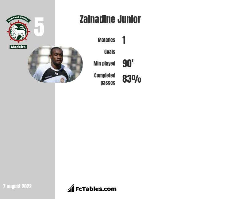Zainadine Junior infographic