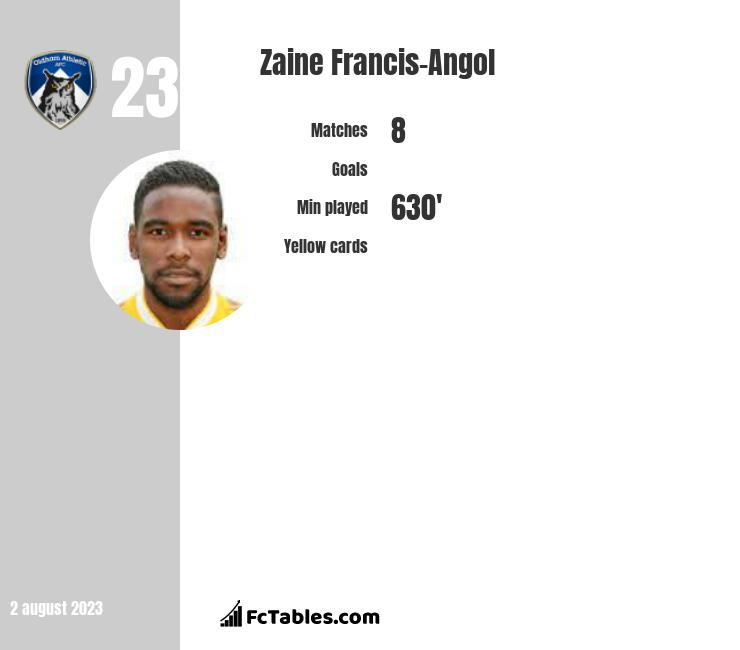 Zaine Francis-Angol infographic