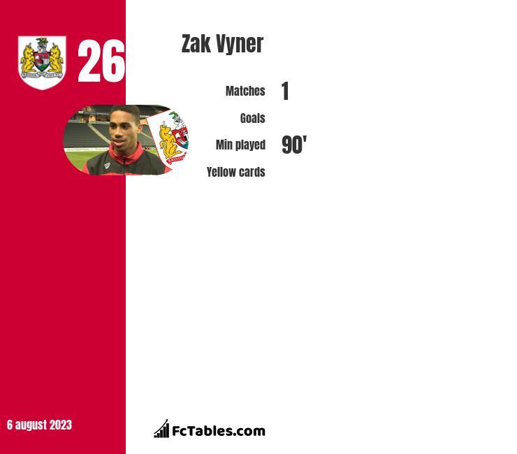 Zak Vyner infographic