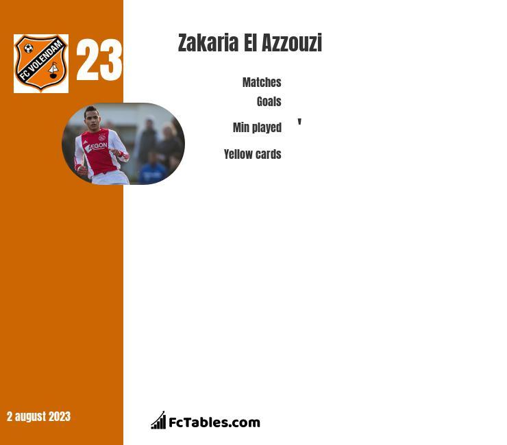 Zakaria El Azzouzi infographic