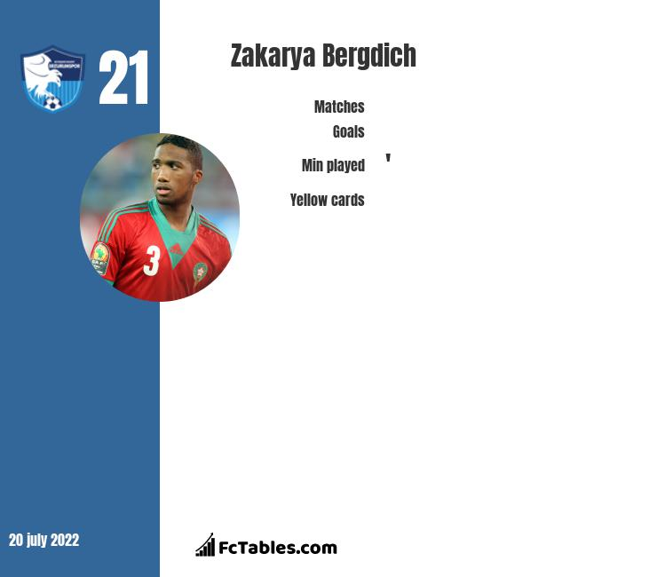 Zakarya Bergdich infographic