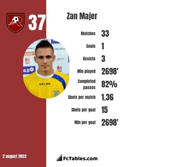 Zan Majer infographic