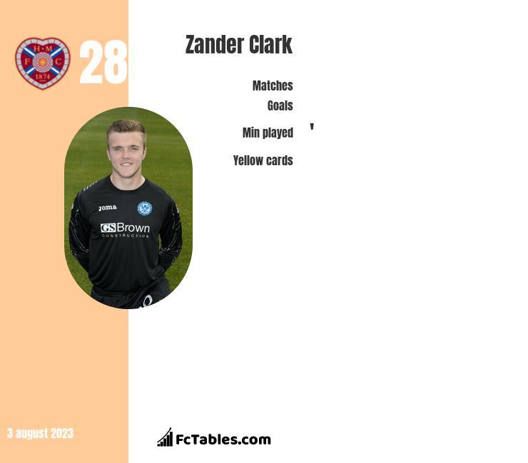 Zander Clark infographic