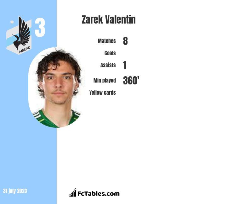 Zarek Valentin infographic