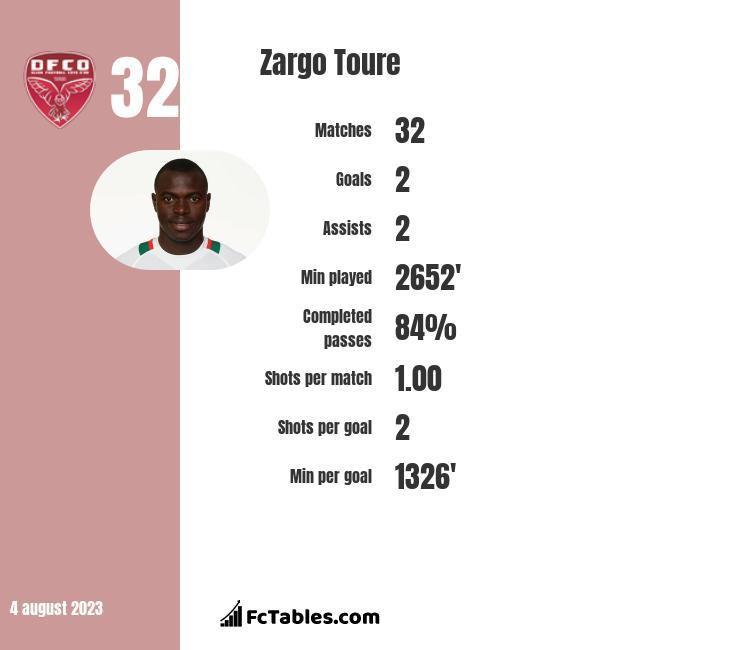 Zargo Toure infographic